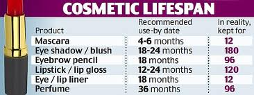 cosmetic lifespan
